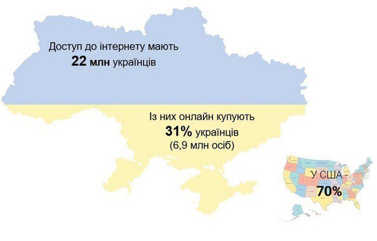 Покупки онлайн в Украине