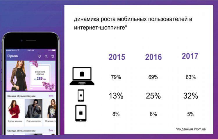 Динамика роста мобильных пользователей в шоппинге