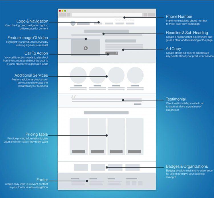 Структура посадочной страницы