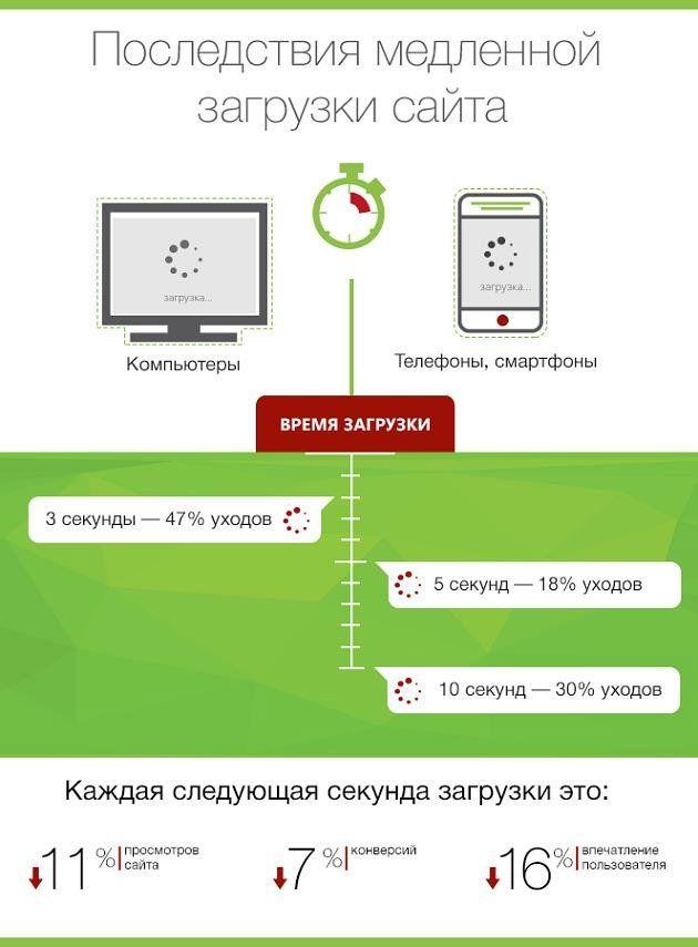 Оптимизация загрузки сайта