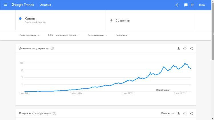 Динамика роста популярности интернет-магазинов