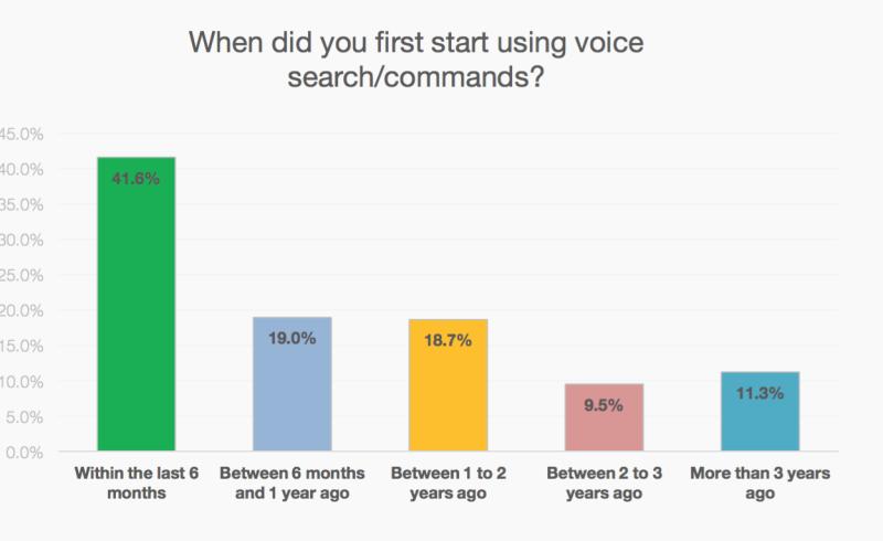 29 интересных фактов об интернет-маркетинге