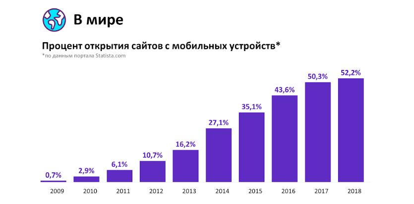Влияние мобильного трафика на онлайн-бизнес