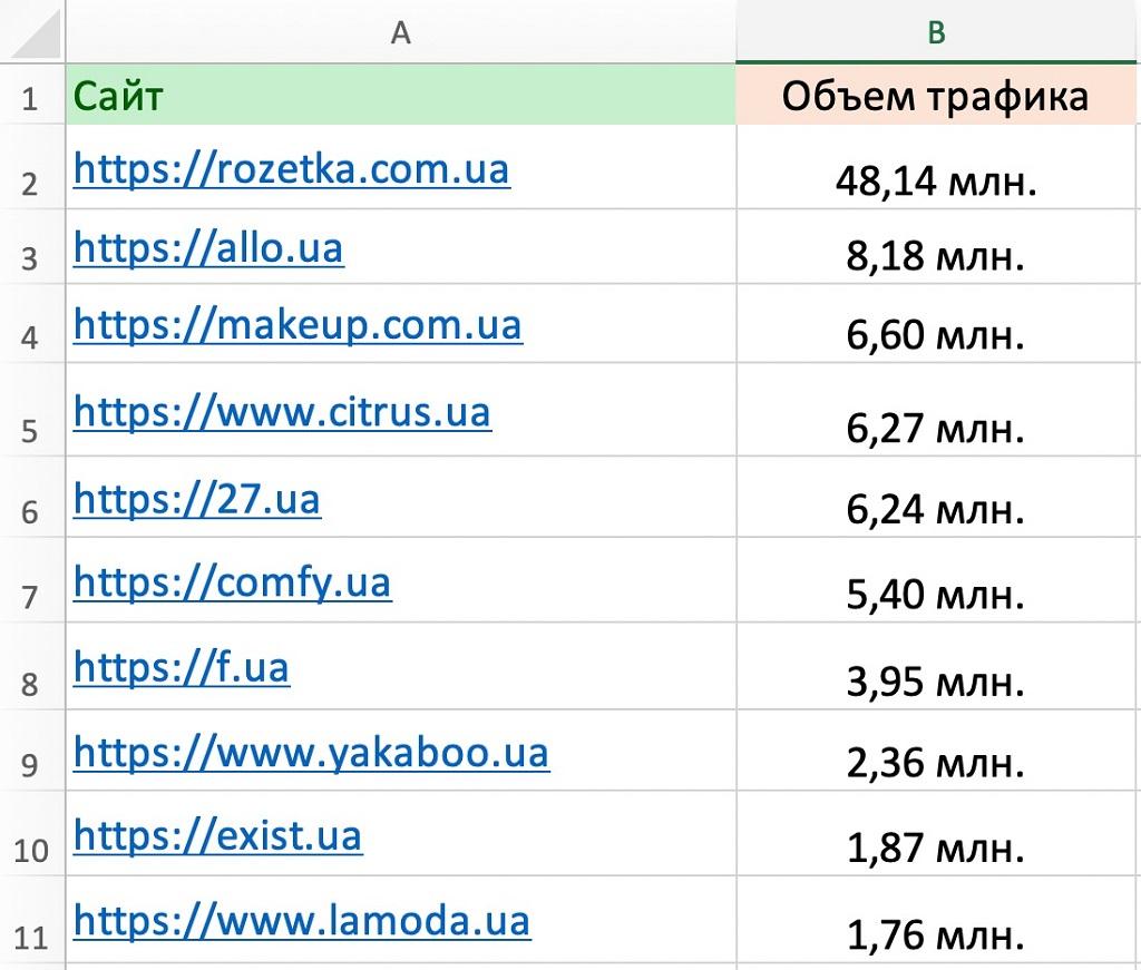 Как привлекают трафик и покупателей крупнейшие интернет-магазины Украины