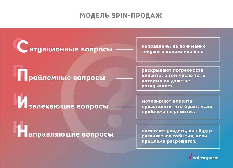 Метод СПИН-продаж: теория и практика применения в бизнесе