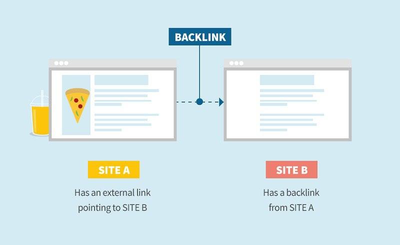 Обратные ссылки в SEO: как они влияют на продвижение сайта