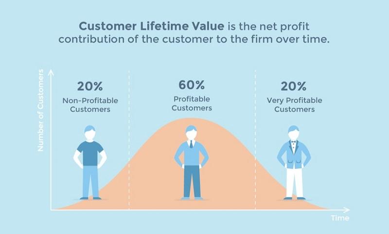 Что такое LTV (срок жизни клиента) и как улучшить этот показатель