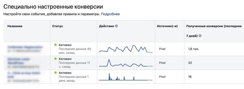"""Реклама в Facebook з ціллю """"конверсії"""": в чому її переваги та як налаштувати"""