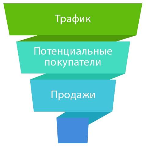 kak-ponyat-chto-vasha-reklama-facebook-i-instagram-rabotaet-horosho