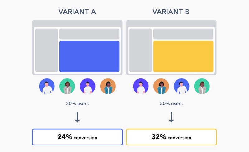 Что такое A/B тестирование и как его использовать для бизнеса