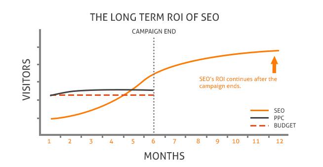 Почему SEO – лучший рекламный канал для инвестиций в бизнесе
