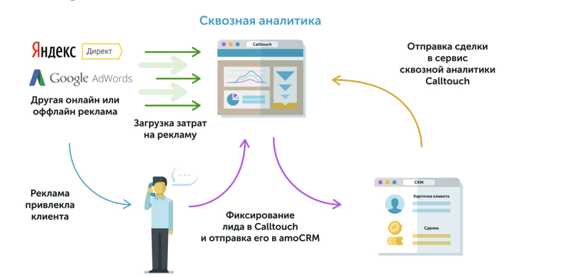 chto-takoe-skvoznaya-analitika-i-zachem-ona-nuzhna-biznesu