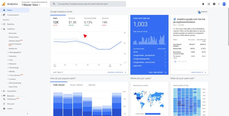 Как узнать откуда люди приходят на сайт и какая реклама приносит продажи