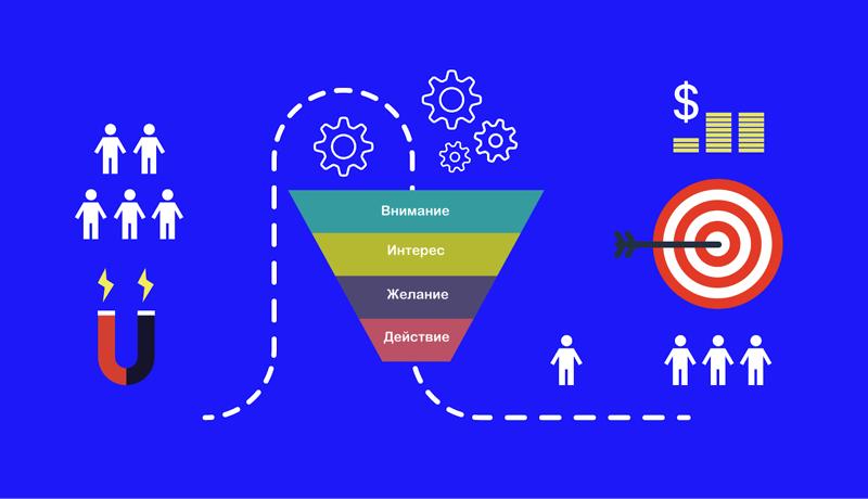 Туннели продаж в мессенджерах: что это такое и как работает?